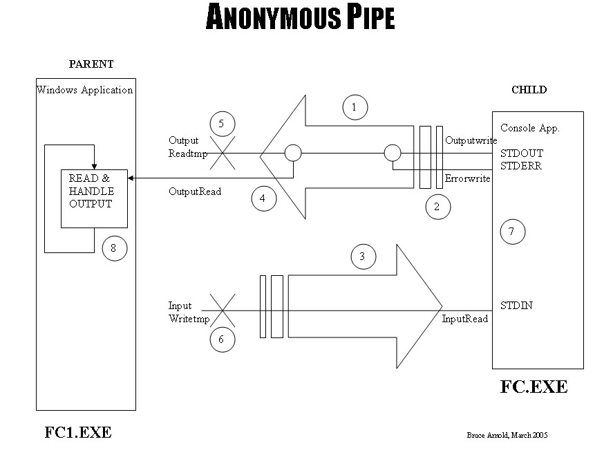 Anonymous Pipe Diagram